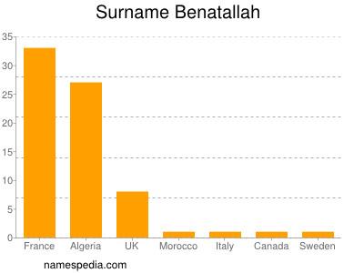 Surname Benatallah