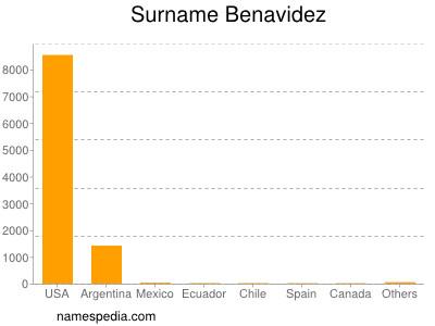Surname Benavidez