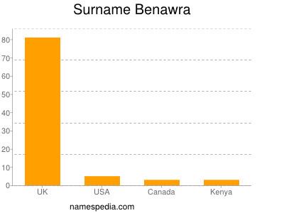 Surname Benawra