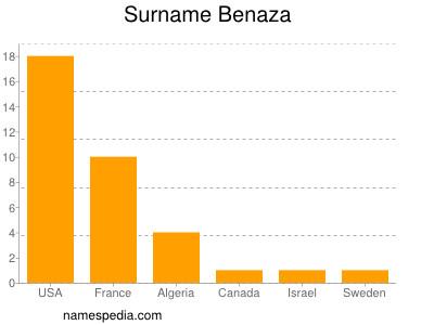 Surname Benaza
