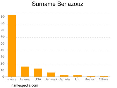 Surname Benazouz