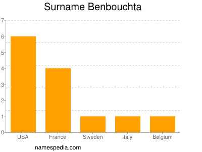 Surname Benbouchta