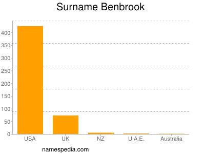 Surname Benbrook