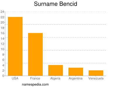 Surname Bencid