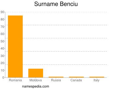 Surname Benciu