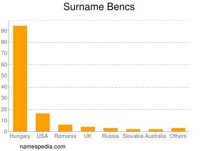 Surname Bencs
