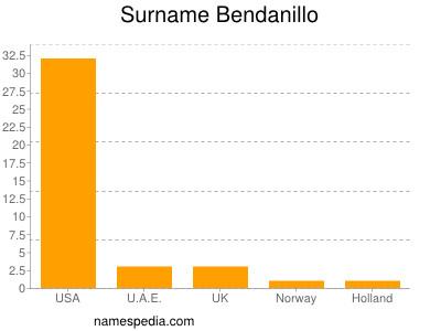 Surname Bendanillo
