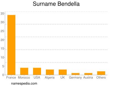 Surname Bendella