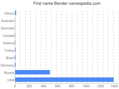 Given name Bender