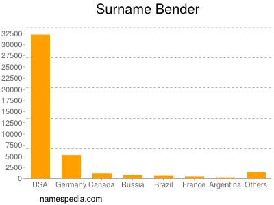 Surname Bender