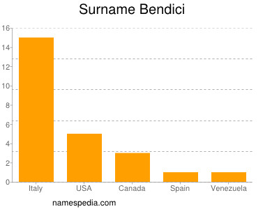 Surname Bendici