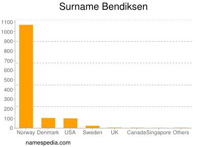 Surname Bendiksen