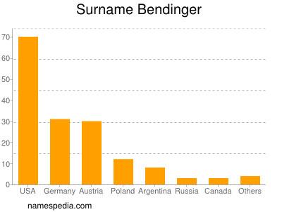 Surname Bendinger