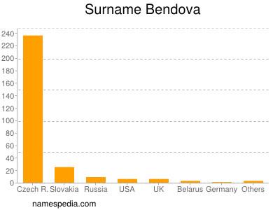 Surname Bendova