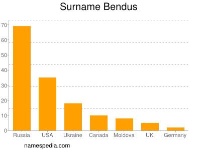 Surname Bendus