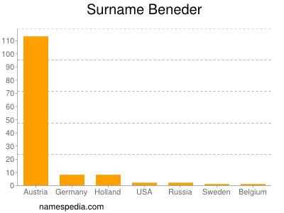 Surname Beneder