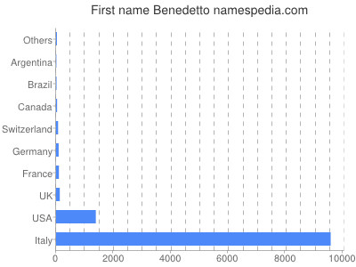 Given name Benedetto