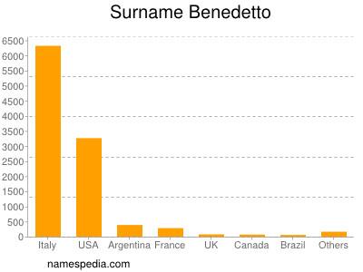 Surname Benedetto