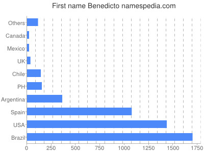 Given name Benedicto