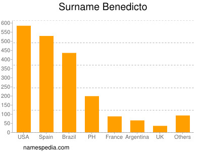 Surname Benedicto