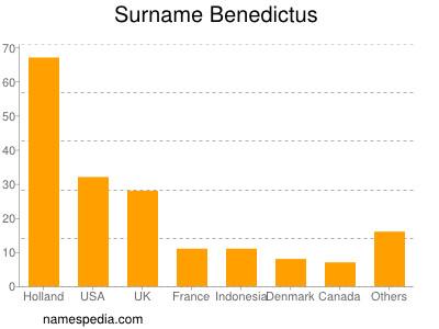 Surname Benedictus