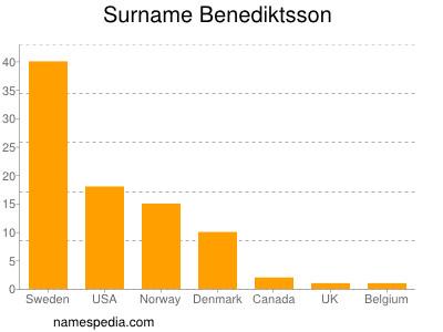 nom Benediktsson