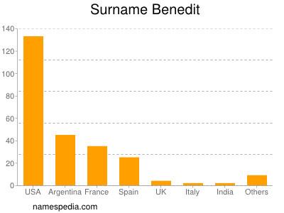Surname Benedit