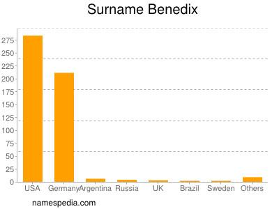 Surname Benedix