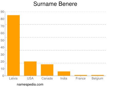 Surname Benere