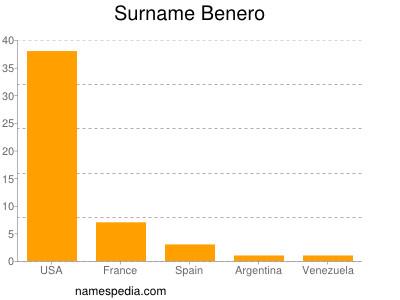 Surname Benero