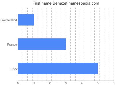 Given name Benezet
