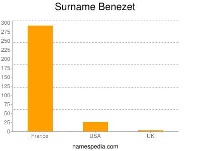 Surname Benezet