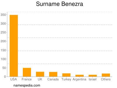 Surname Benezra