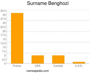 Surname Benghozi
