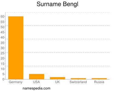 Surname Bengl