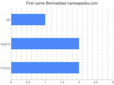 prenom Benhaddad