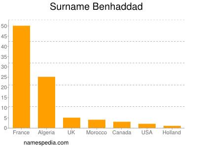 nom Benhaddad