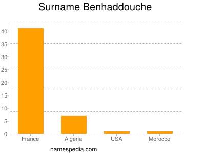 Surname Benhaddouche