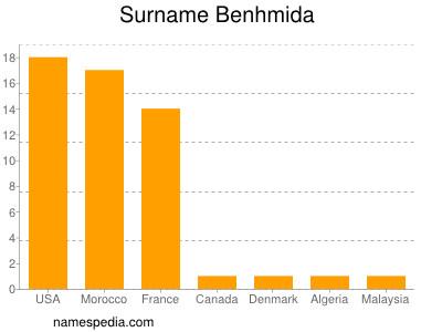 Surname Benhmida