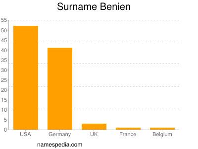 Surname Benien