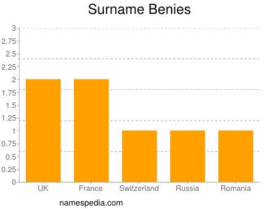 Familiennamen Benies