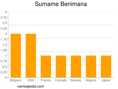Surname Benimana