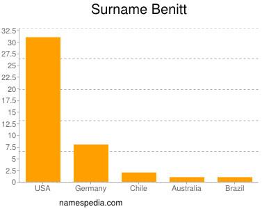 Surname Benitt
