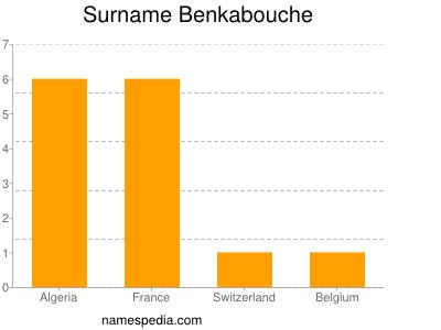 Surname Benkabouche