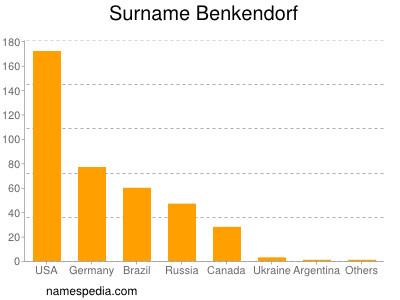 Surname Benkendorf