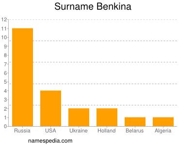 Familiennamen Benkina