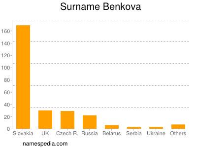 Surname Benkova