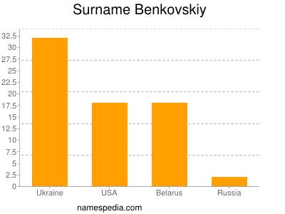 Surname Benkovskiy