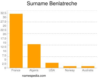 Surname Benlatreche