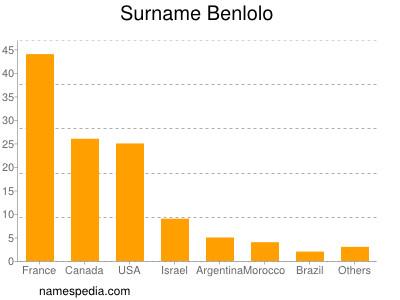 Surname Benlolo